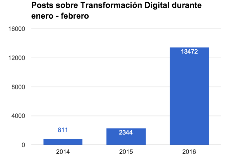 La conversación sobre Transformación Digital se ha disparado.