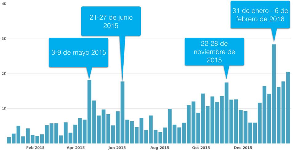 Semanas en que detona la conversación sobre Transformación Digital