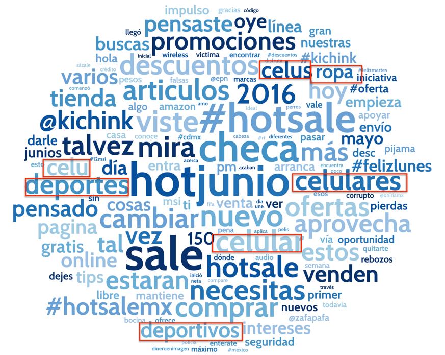 Artículos en Nube de palabras Hotsale.001