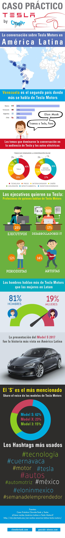 Infografía Caso Tesla