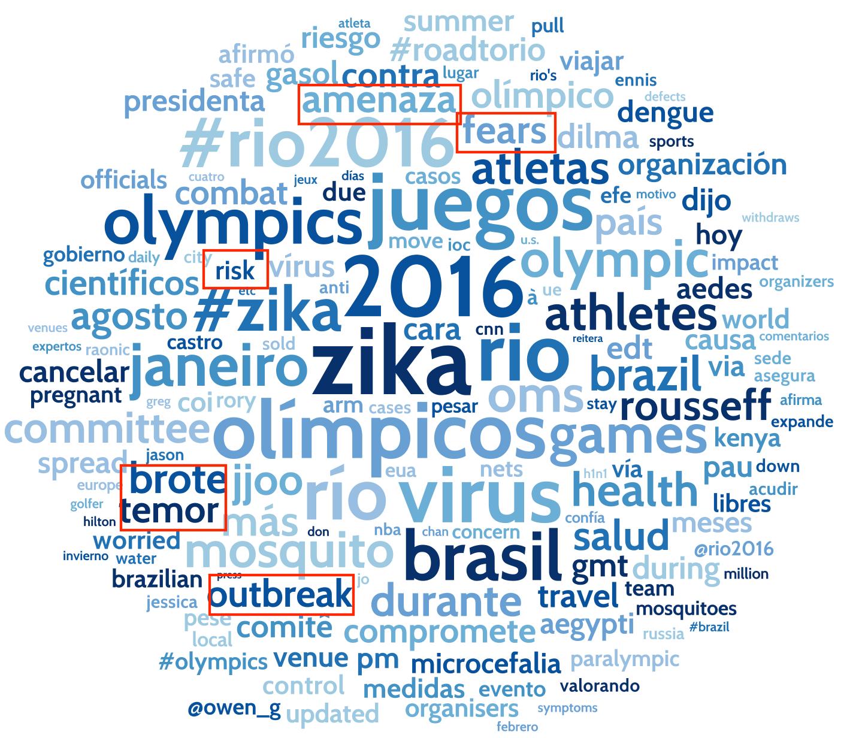 Las palabras relacionadas al Zike en la web social.