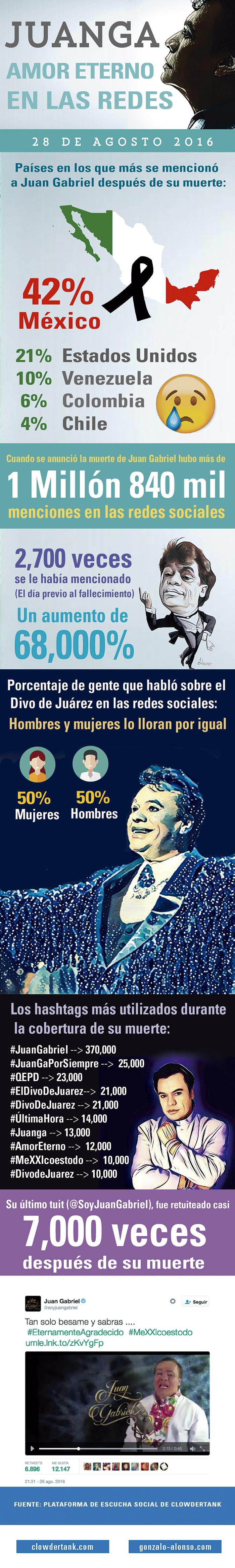 infografía: Las redes sociales despiden a Juan Gabriel