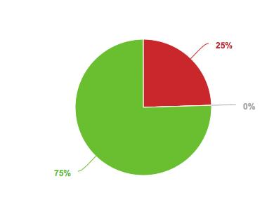 El 75% de los mensajes con sentimiento identificado fueron positivos.