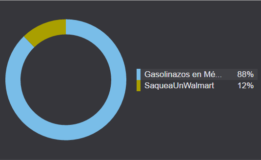 Volumen de la conversación entre gasolina y saqueos.