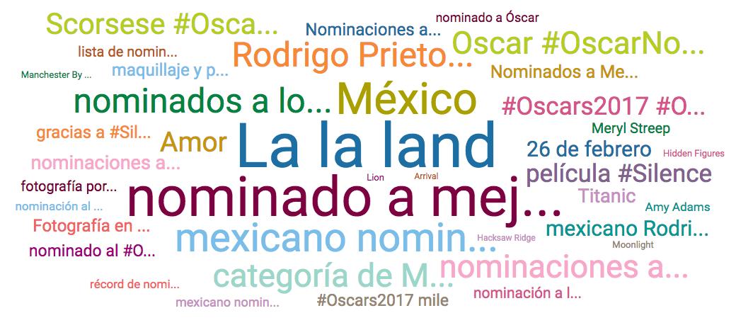 Nube de palabras Oscar 2017