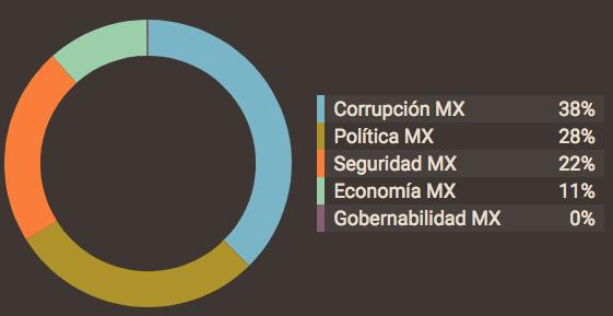 Percepción de temáticas en redes sociales en México