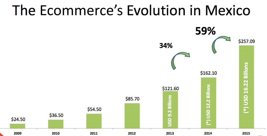Fuente: E-commerce en México 2016.