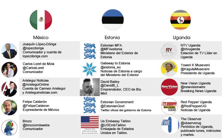 influencers principales en México, Estonia y Uganda