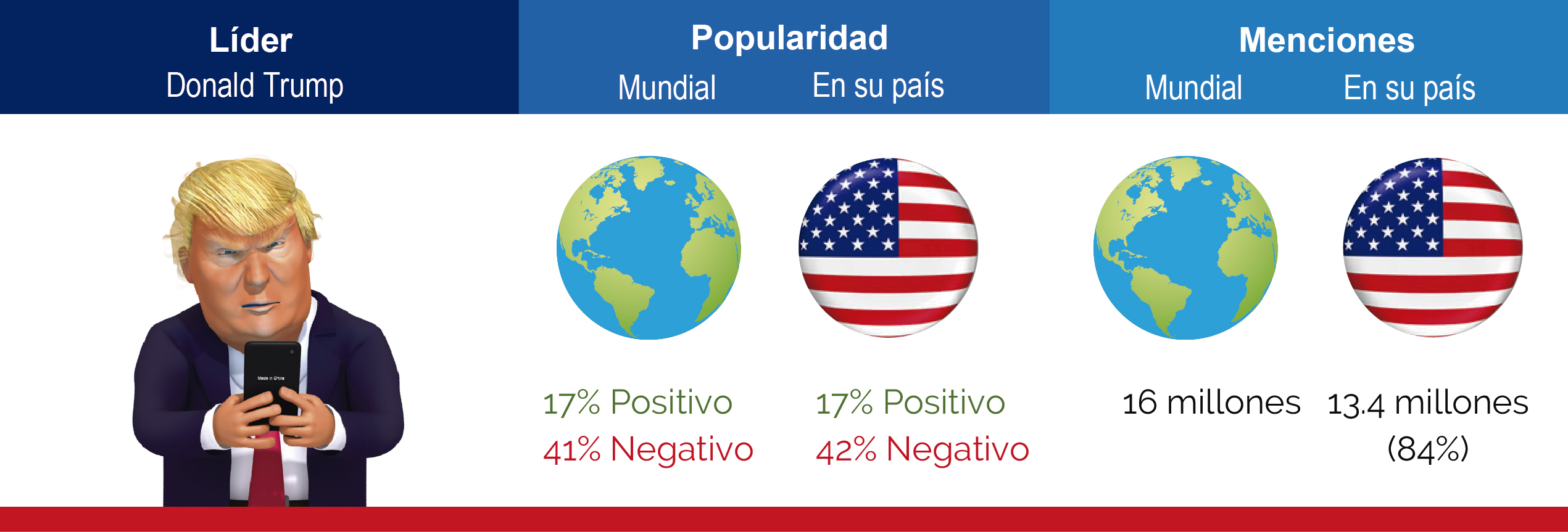 Tabla Donald Trump (1)